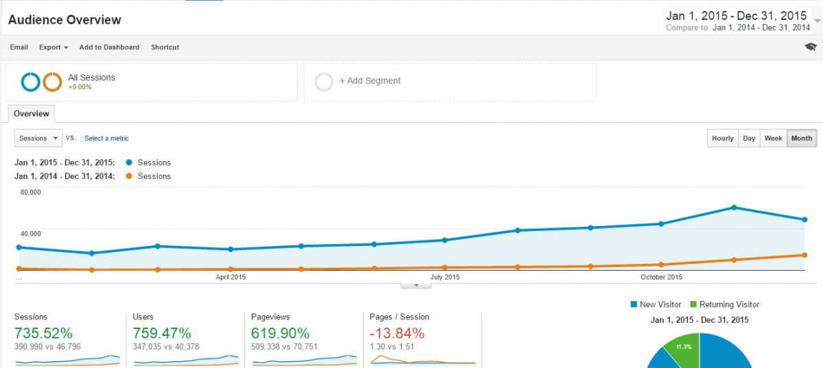 Blog traffic 2015 vs 2014 (monthly view). Data source: Google Analytics
