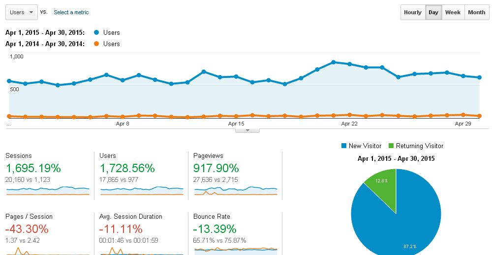 Google Analytics)