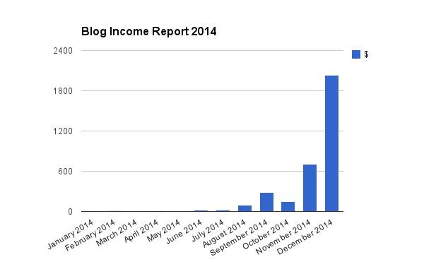 Blog Income Report 2014