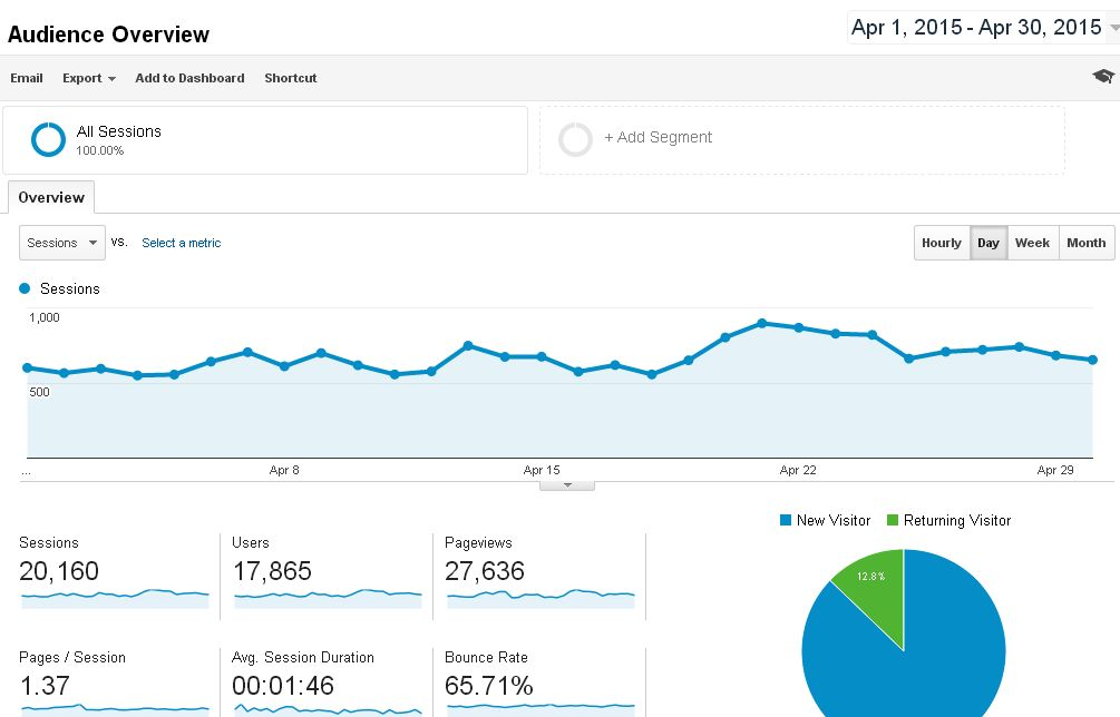 Blog traffic report April 2015