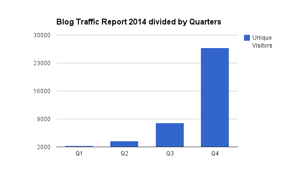 Blog Traffic 2014 report by quarters