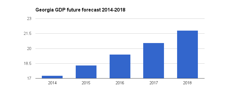 Georgia GDP Forecast 2014-2018
