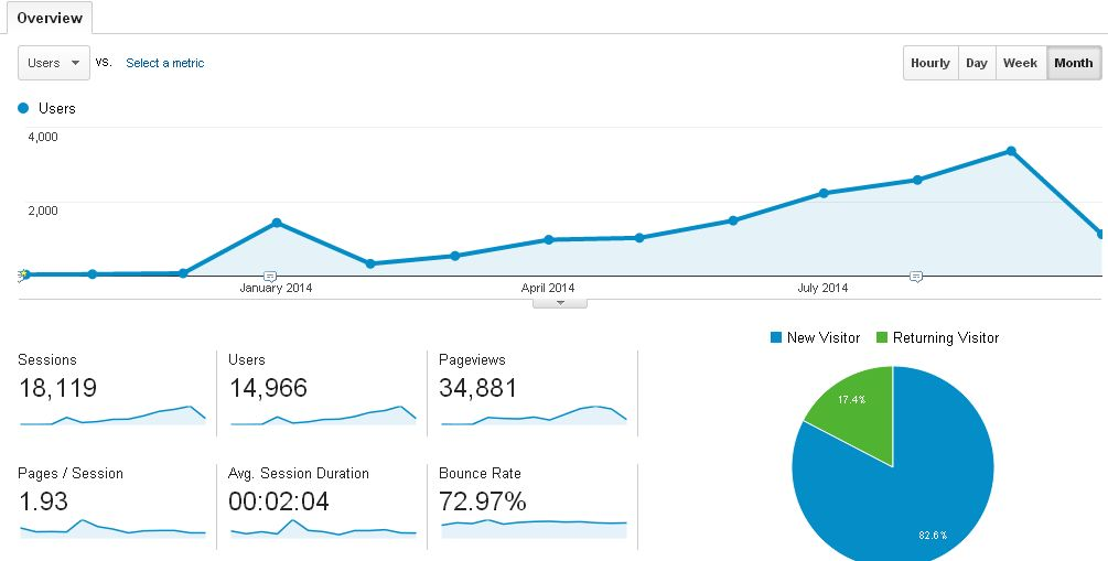 Blog stats for a year (Monthly)