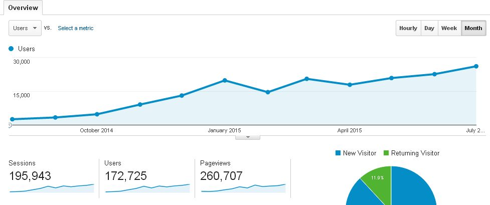 Blog Traffic report: August 2015 - July 2015