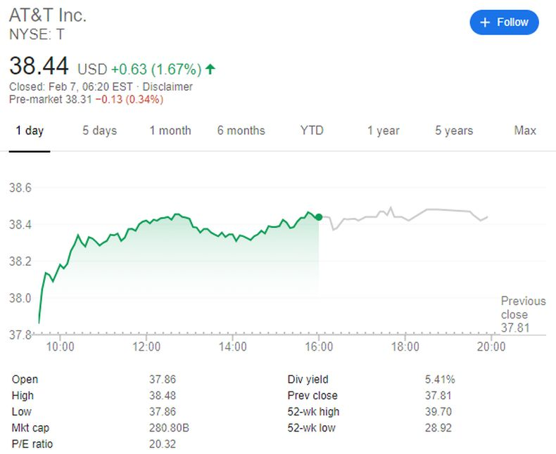 At&T stock price as of February 7, 2020