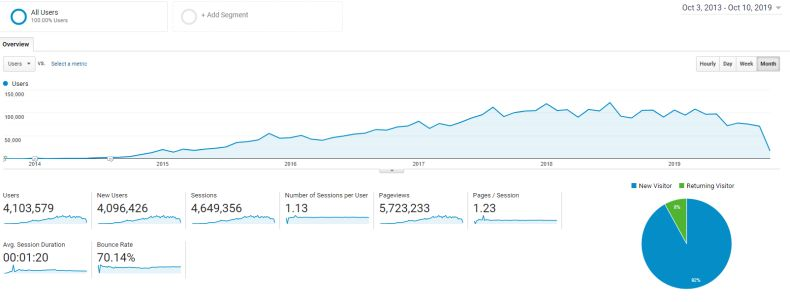 Blog traffic October 2013 - October 2019 (Data source: Google Analytics)