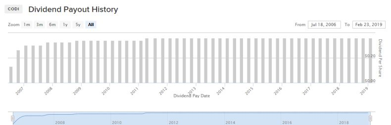 CODI Dividend payout history