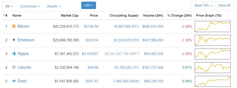TOP 5 crypto currencies by market cap July 2017