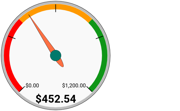Dividend Income Meter May 2018