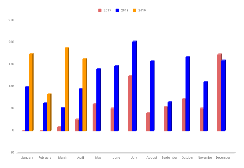 Monthly Income chart as of April 2019