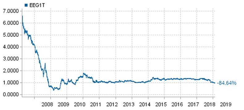 Historical stock price and chart for Ekspress Grupp (2007-2019)