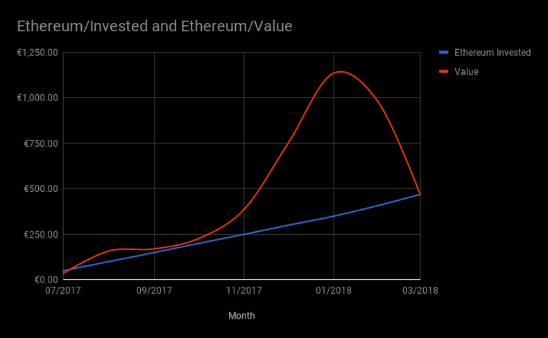 Ethereum Investment Chart (Invested/Value)