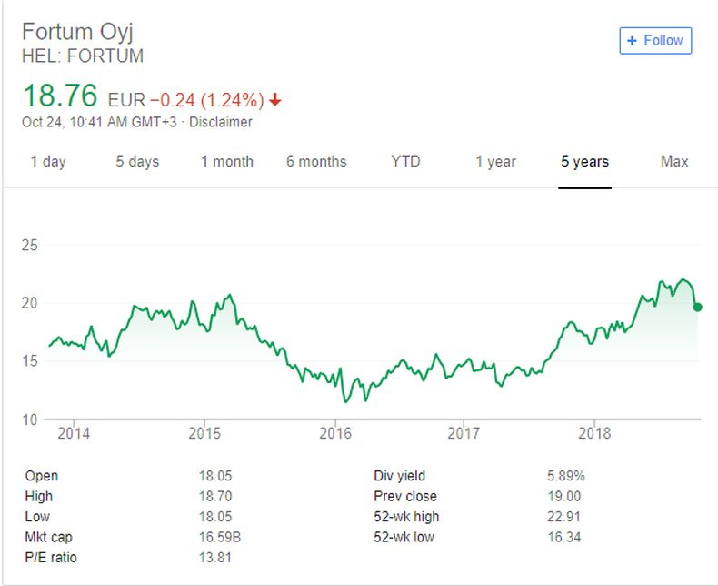 History of Fortum stock