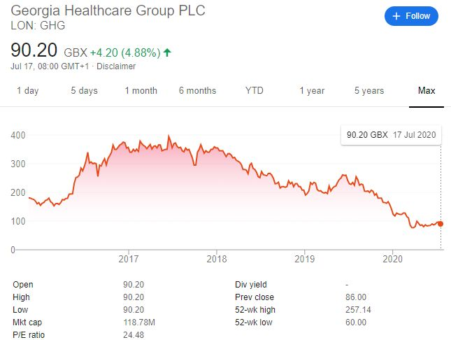 Georgia Healthcare Group PLC
