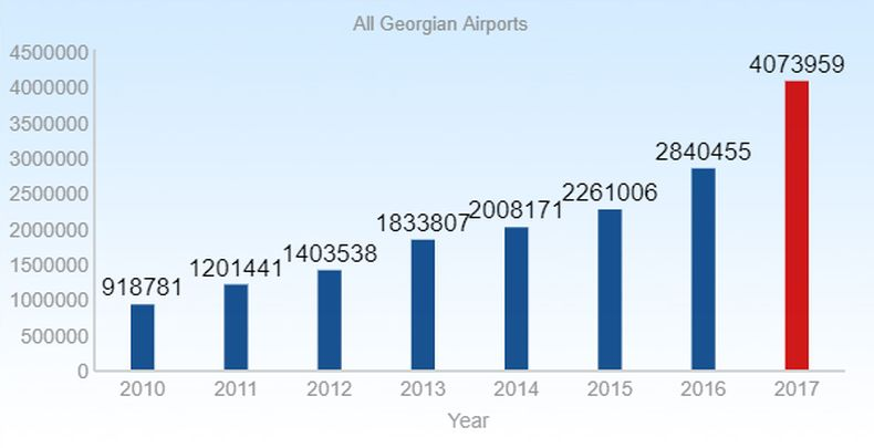 Statistics about passengers served in all Georgian airports (2010-2017)