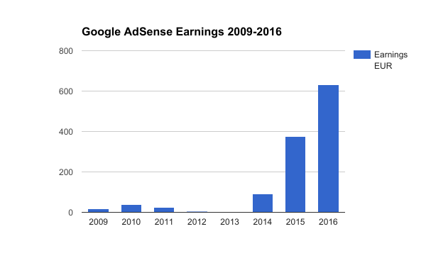 Earnings from Google AdSense 2009-2016