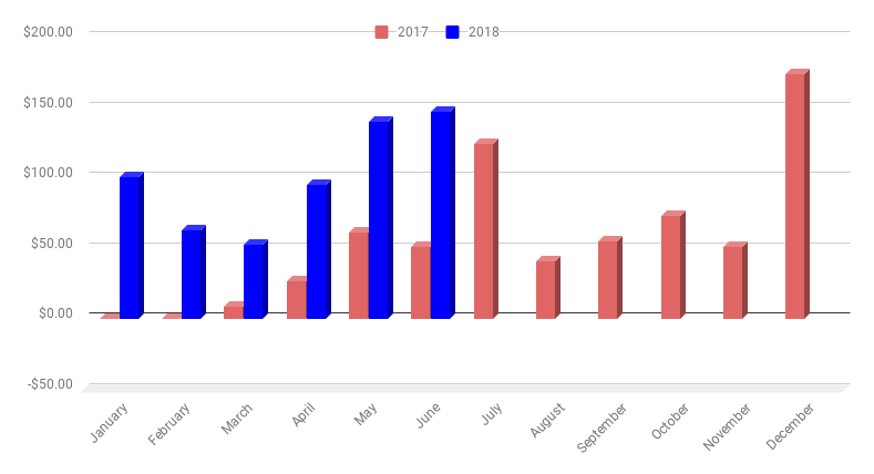 Monthly Income chart as of June 2018