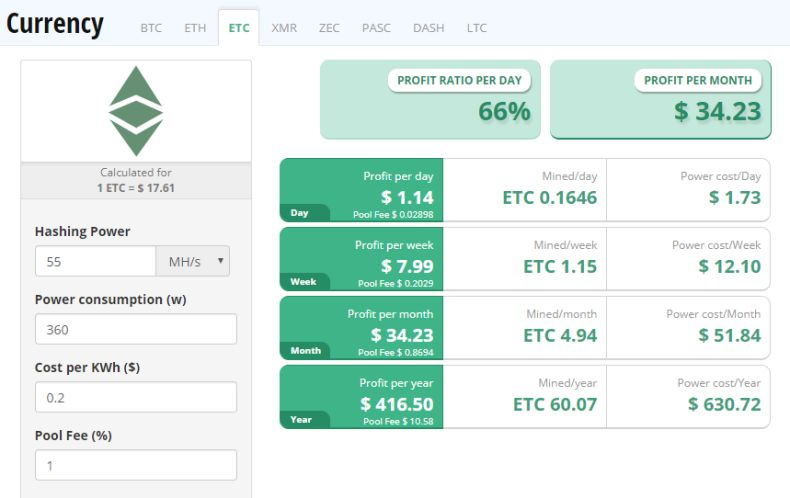 ETC mining profitability calculator