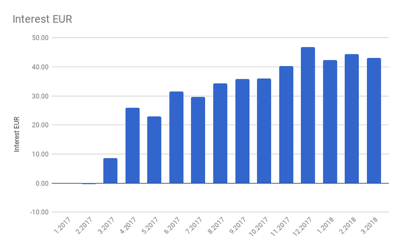 Total interest recieved from Mintos.com peer to peer lending platform (January 2017 - March 2018)