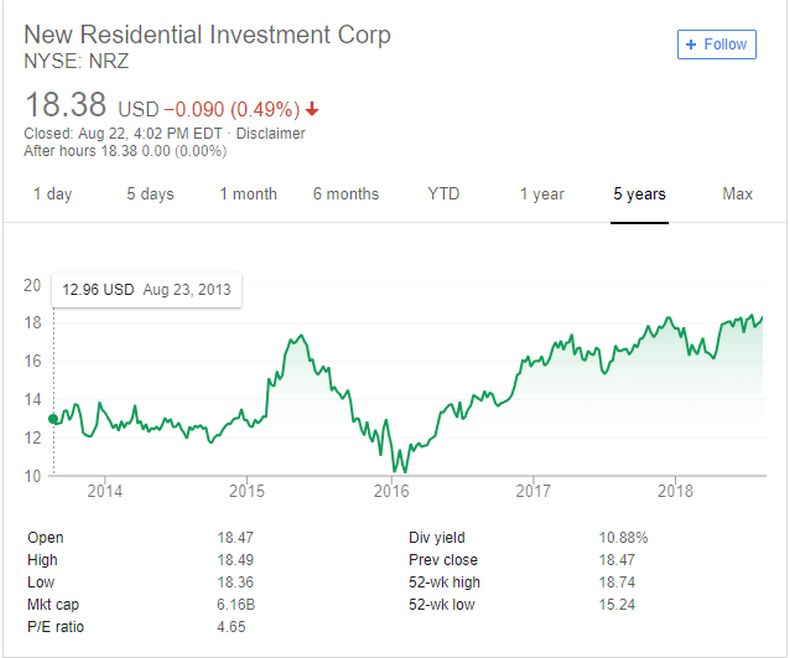 New Residential Investment Corp NYSE: NRZ