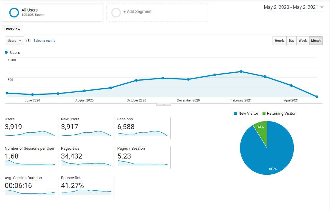 In the first year OptionsBrew.com was abblte to attractg about 4,000 users