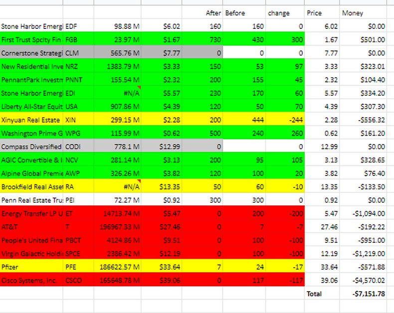 Stock Recovery table