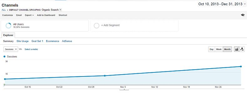 Organic search traffic from Google after almost three months