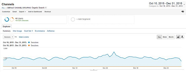 Organic search traffic from Google two years latter
