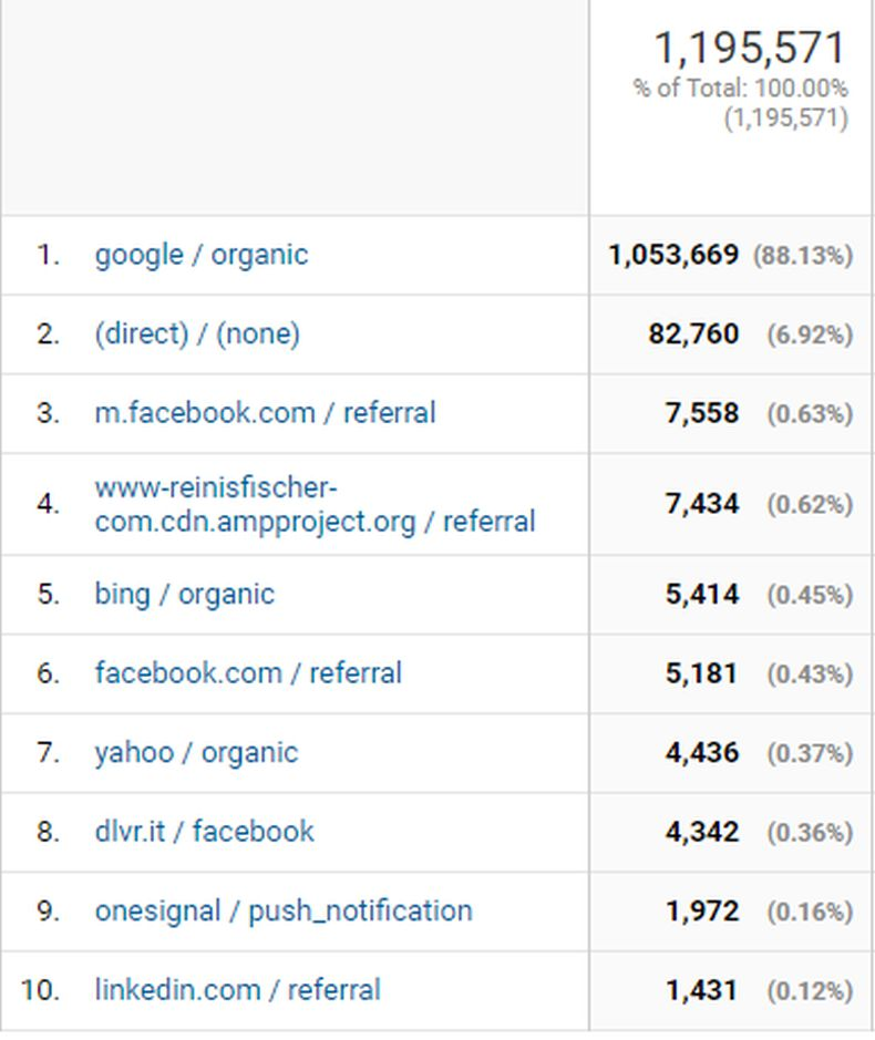 Blog Traffic Sources 2017 (Data Source: Google Analytics)