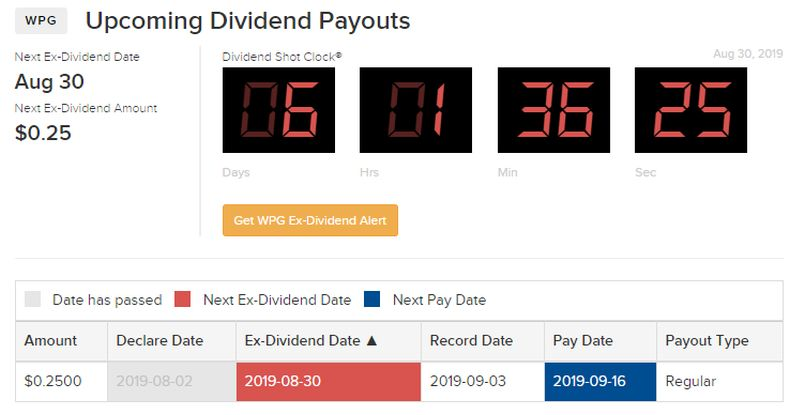 Upcoming dividend date WPG