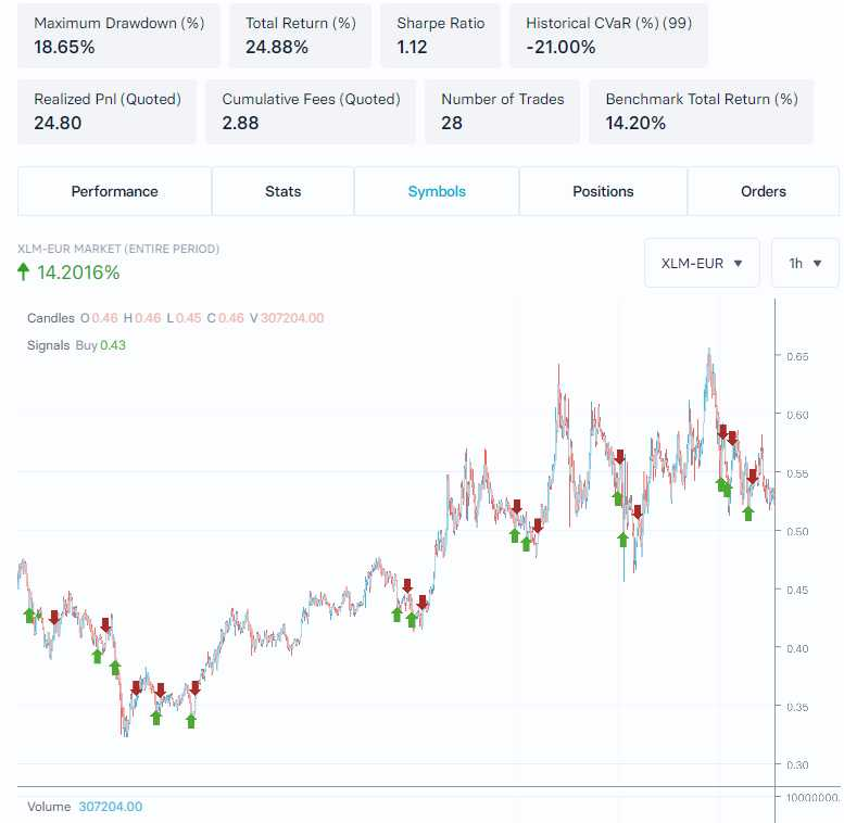 Backtesting XLM-EUR RSI strategy 30 days