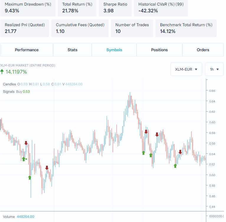 Backtesting XLM-EUR RSI strategy 7 days