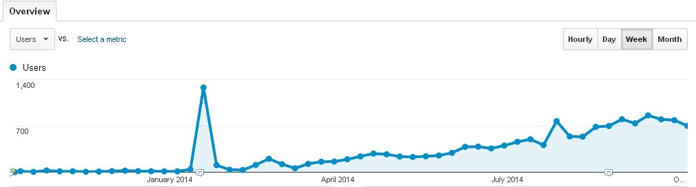 Blog stats for a year (weekly)